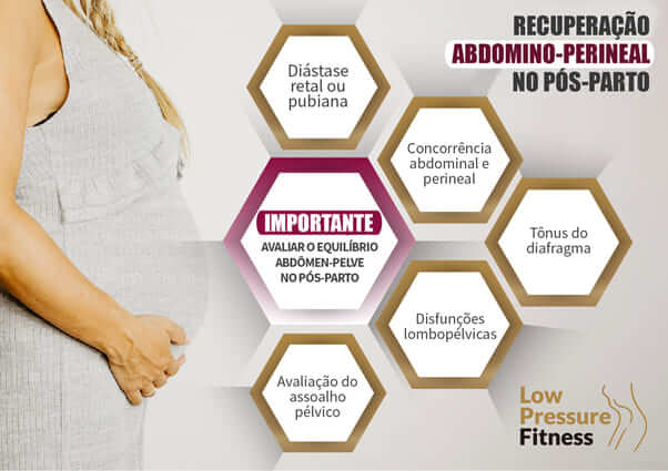 Recuperação Abdomino-perineal no pós-parto LPF