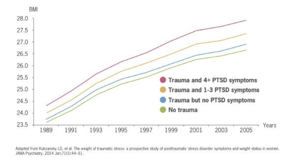 O trauma pode mudar nossa alimentação,exercícios e hábitos saudáveis